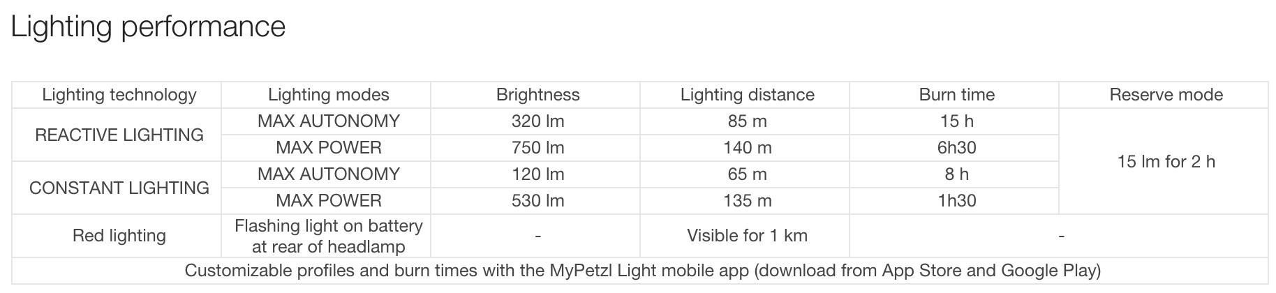 Battery usage chart showing runtimes for Petzl Nao+ in various lighting modes.