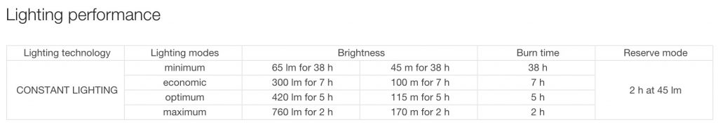 Petzl Ultra Rush Headlamp battery life chart in different lighting modes.